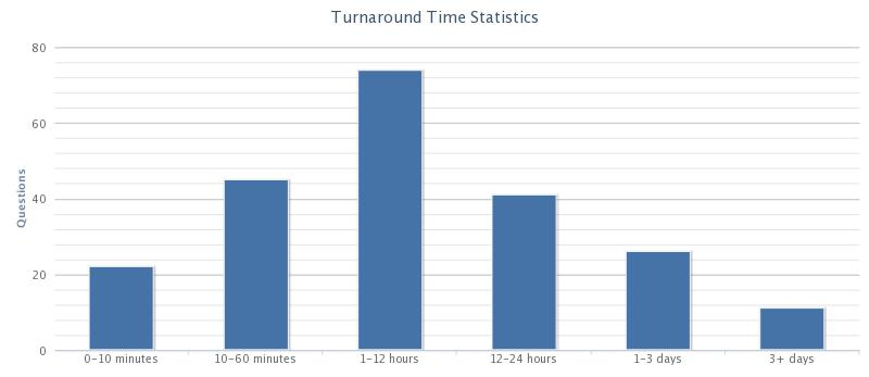 Turnaround stats graph