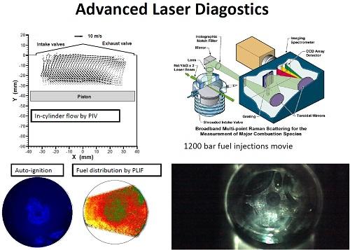 Advanced Laser Diagnostics