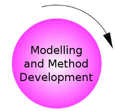 Modelling and Method Development