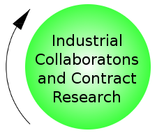 Industrial Collaborations