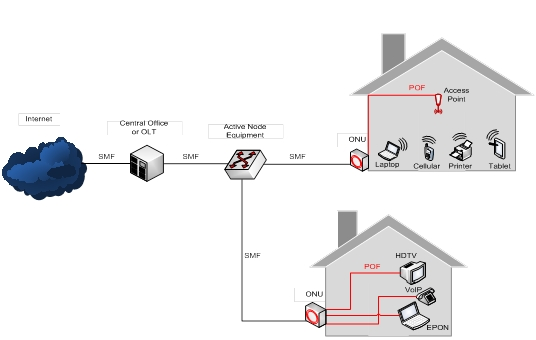 fiber to the home network design - Home Network Design