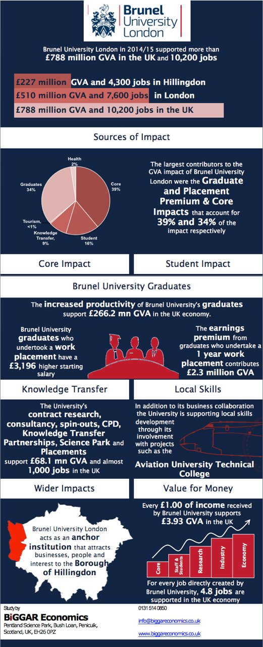 Brunel_Infographic_