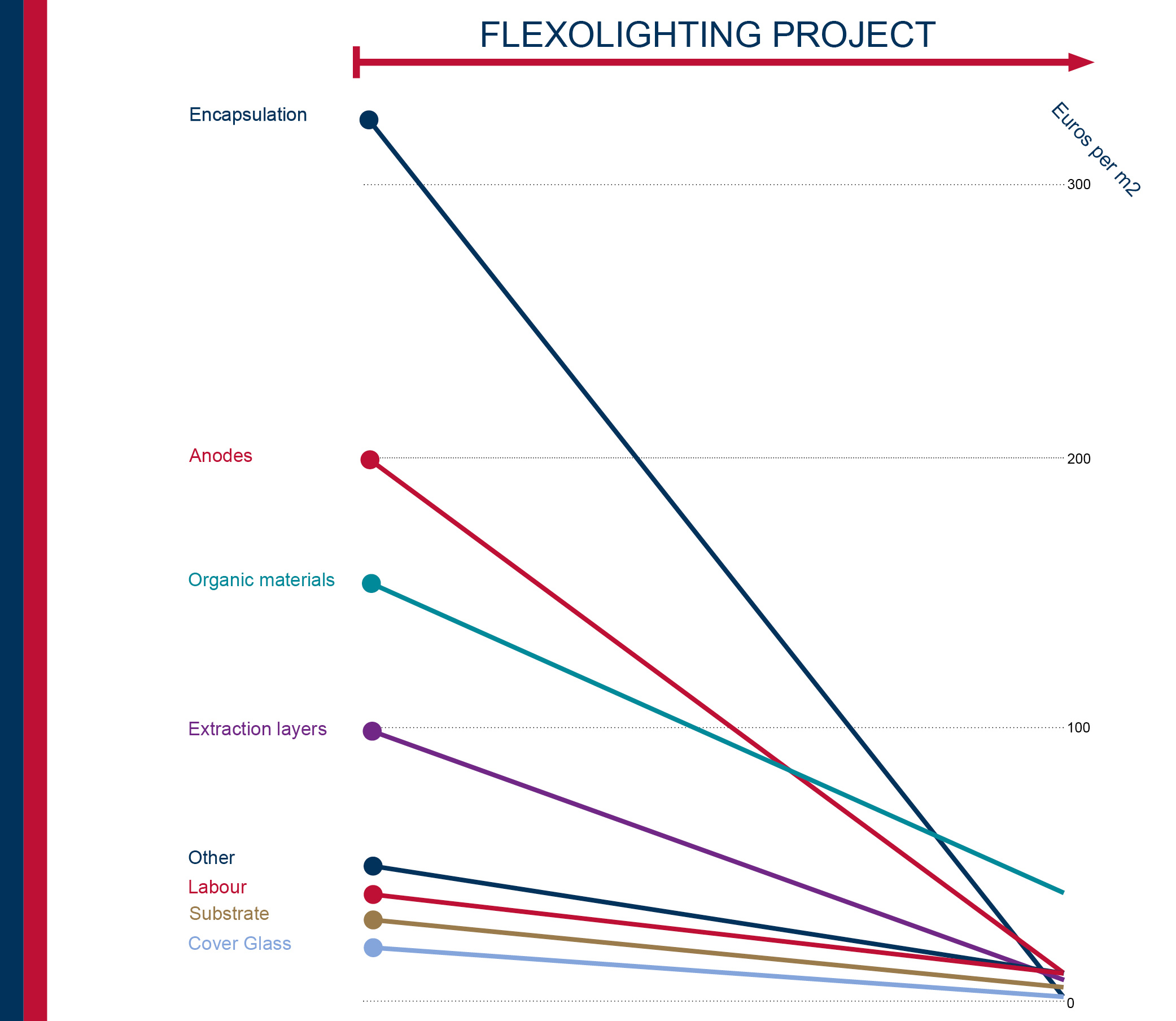 FLEXOLIGHTING chart