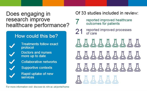 image of Why might research active healthcare organisations provide improved performance?